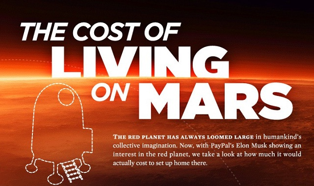 Image: The Cost of Living On Mars #infographic