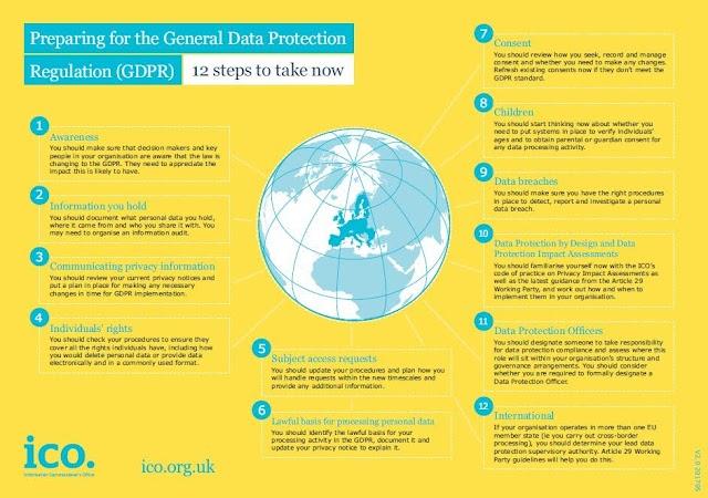 12 Steps for #GDPR