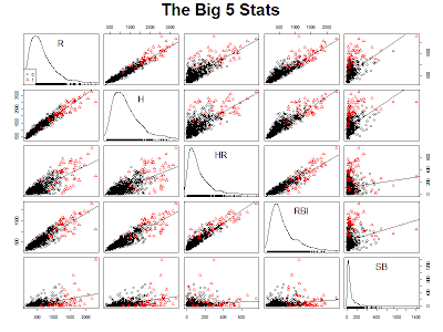 sab-R-metrics: Brief Sidetrack for Scatterplot Matrices
