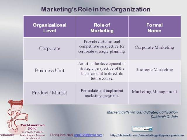 withdateglobal marketing management jan15 cohort Descriptive essay about nature formative assessment and marketing audit withdateglobal marketing management resit jan15 cohort.