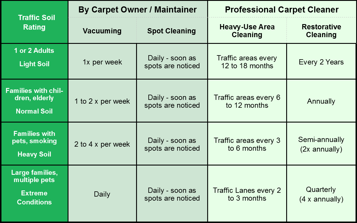 Carpet Cleaning Chart