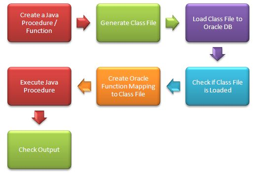 Create a Java Stored Procedure / Function in Oracle - Step by Step Guide