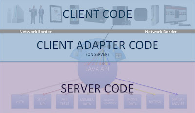 Diagram showing the modified border between client and server code in the optimized Netflix non-REST API