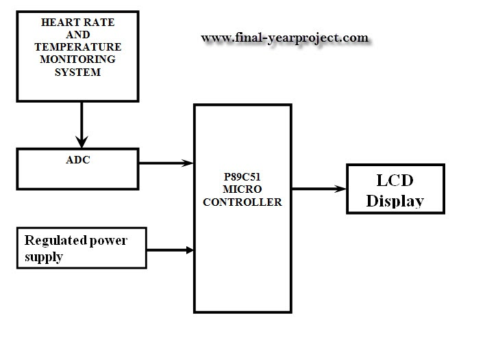 final year project heat sensor Final year projects ham radio project  microcontroller based electronic thermostat project  the sensor used usually is a bimetallic sensor that is make from.