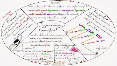 Cours sur la trigonométrie troisième