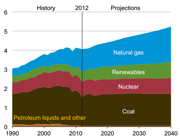 Projected electricity generation by fuel, 1990-2040 (in trillions of kilowatt-hours). Source: United States Energy Information Administration, May 2014