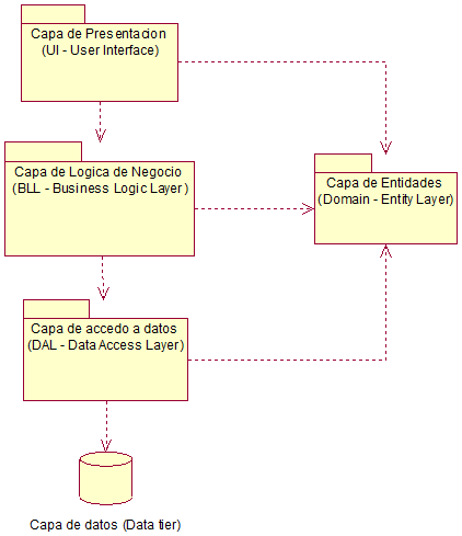 implementar codigo sql access: