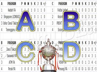 Piala Malaysia 2015 | Saingan Kumpulan