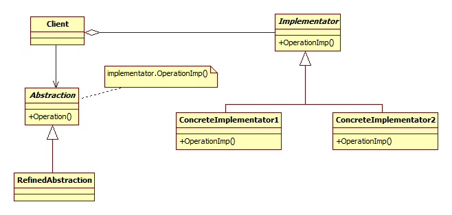 Programowanie w bridge pattern klasy ktre uczestnicz w tym wzorcu abstraction definiuje interfejs abstrackji oraz posiada referencj do implementacji ccuart Gallery