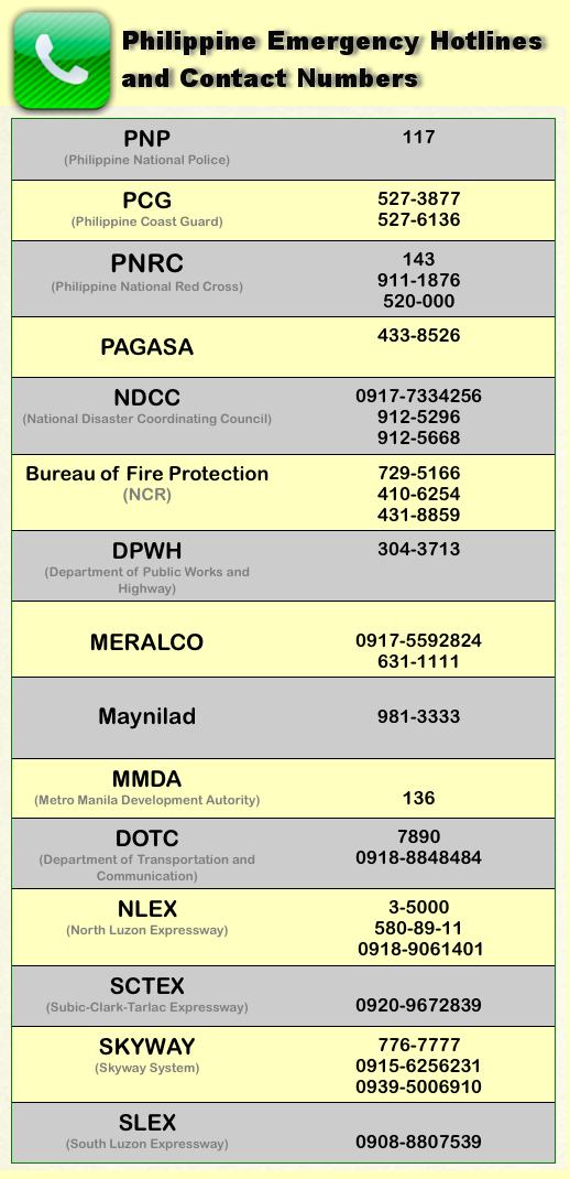 Philippine Emergency Hotlines and Contact Numbers