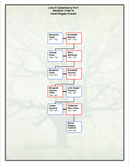charts for family tree maker