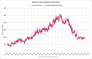 MBA: Mortgage Purchase activity highest since June