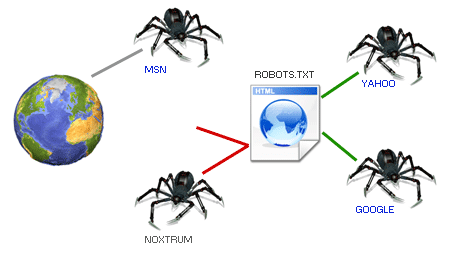Create and use file robots.txt