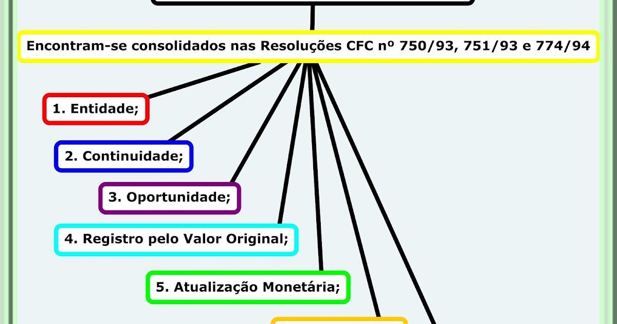 Princípios Contábeis - mapa