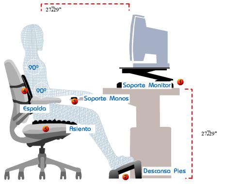 Tecnolog a actual dolor de espalda y de cabeza for Altura de un escritorio