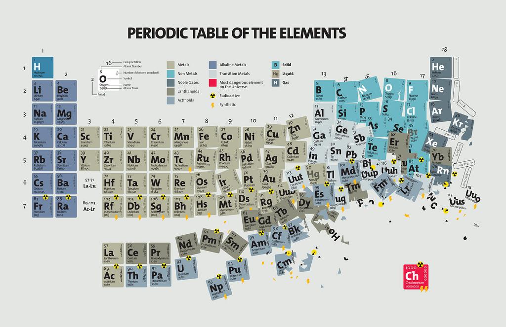 La ciencia de la vida 15 sustancias qumicas ficticias chucknorium urtaz Images