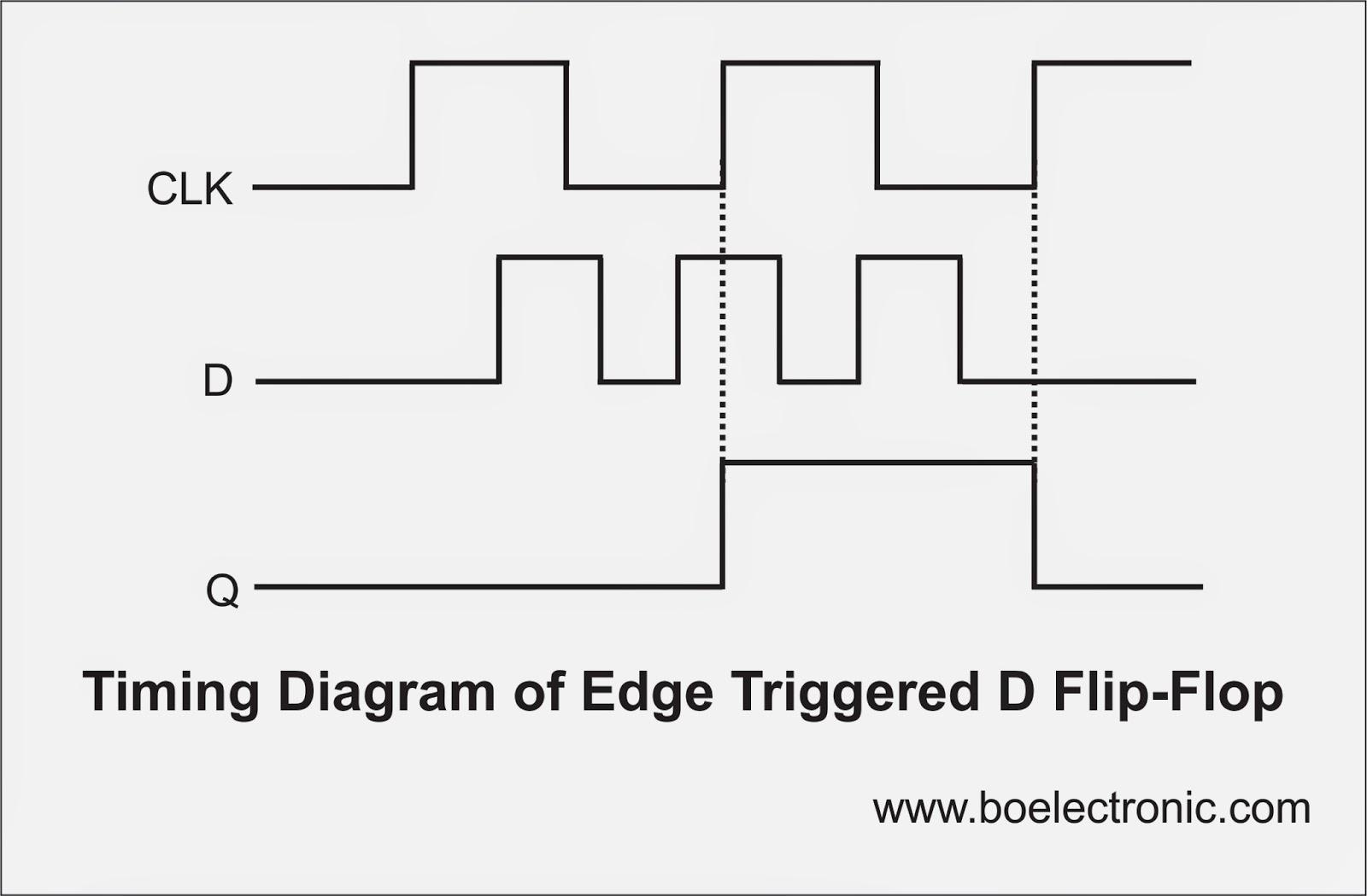 d latch timing diagram | Diarra
