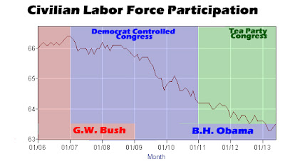 Civilian Labor Force Participation June 2013