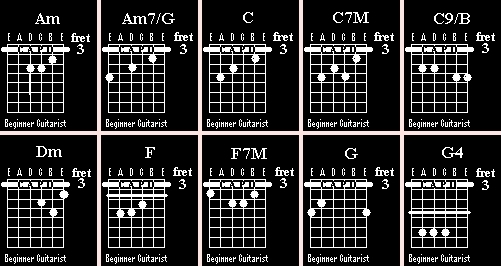 Tabs And Chord Sixpence None The Richer Kiss Me Beginner Guitarist