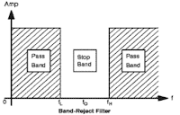 BSF (Band Stop Filter)