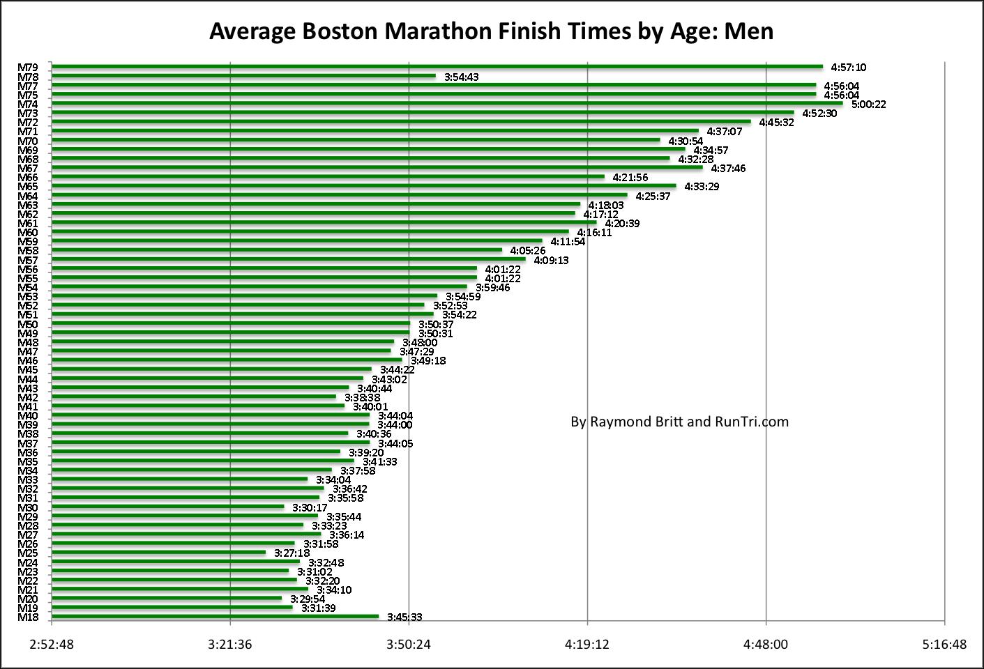 Average age of man taking viagra