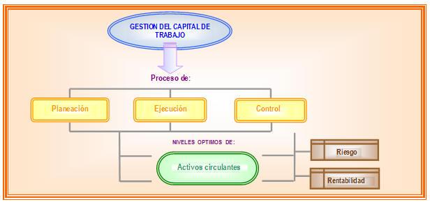 """""""La Administración del Capital de Trabajo determina la posición de liquidez de la empresa, y la liq"""
