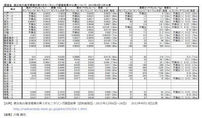 環境省 被災地の海洋環境の第3次モニタリング調査結果の公表について 2012年4月13日公表