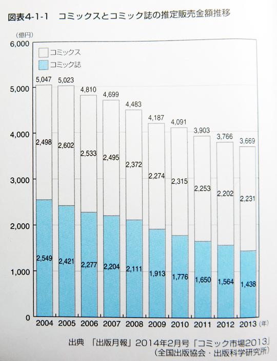 デジタルコンテンツ白書2014 第4章「マンガ」より、出版科学研究所「出版月報」2014年2月号掲載「コミック市場2013」