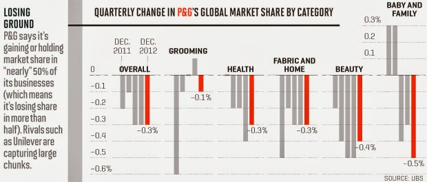 P&G global marketshare  vs a digital d budgets