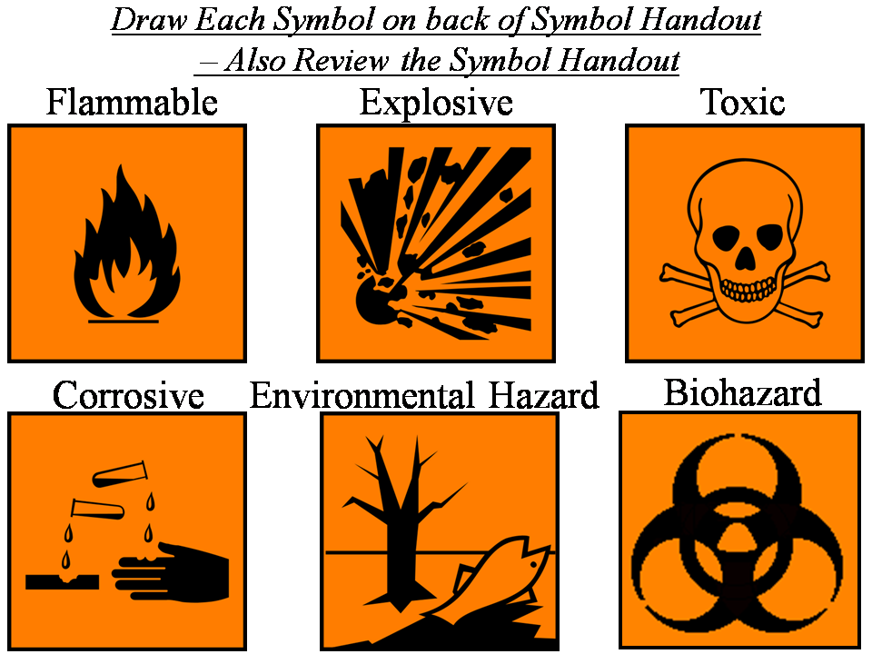 Study the safety symbols from the attached image