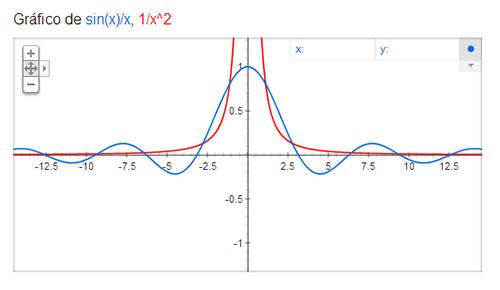 Gráfica función una variable