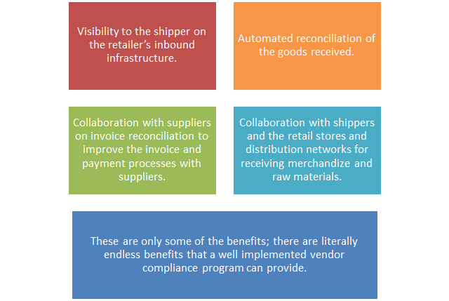 With the proper use of EDI and other non-EDI automation technology implementation for vendor compliance, the retailer and its vendor community will benefit from the following;