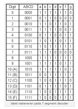 Tabel Kebenaran logika seven segment