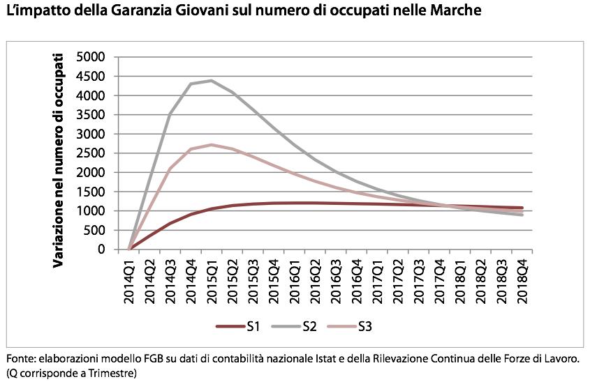 Impatto di Garanzia Giovani - Modello FGB