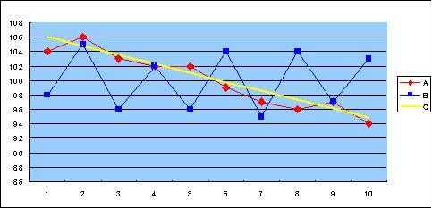 ゴルフスコアの管理、分析