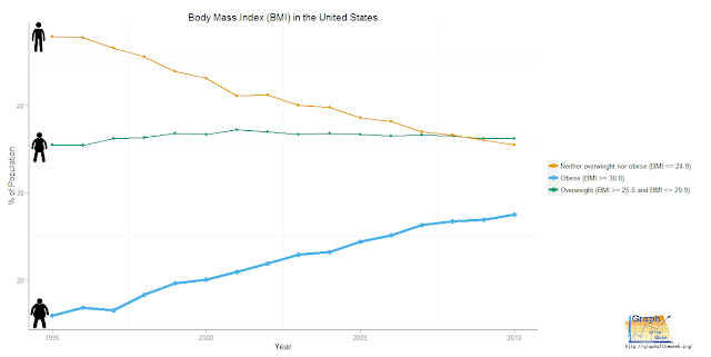 "Body Weight in the United States – Part 1, ""The Problem"""