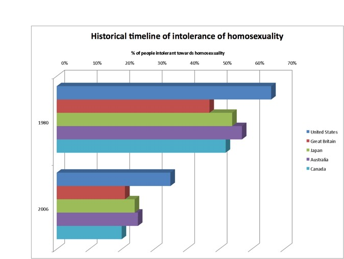 the changing attitude towards homosexuality Attitudes towards homosexuality similarly, this study is attempting to show a relationship between college students' attitudes towards homosexual persons and which major that student is college students' attitudes toward lgbt individuals.