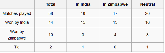 india vs zimbabwe world cup 2015