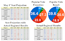 2011 Canadian Election - Projection vs. Result
