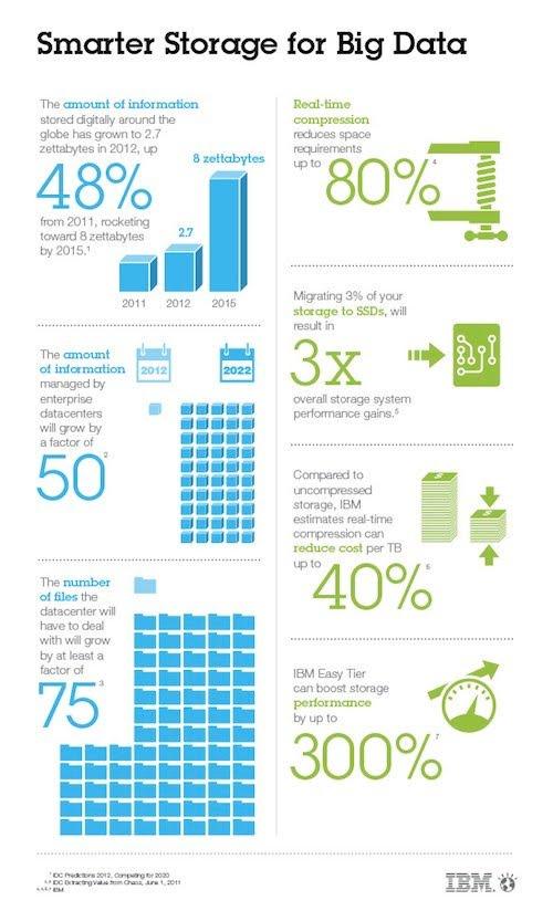 Smarter #Storage for #Bigdata