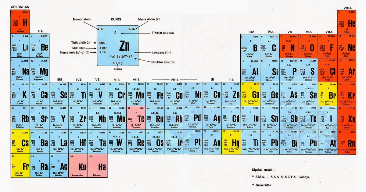 Pengetahuankimia sistem periodik unsur spu urtaz Images