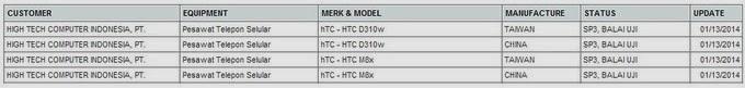 HTC M8X dan D310w mendapatkan sertifikasi Postel Indonesia