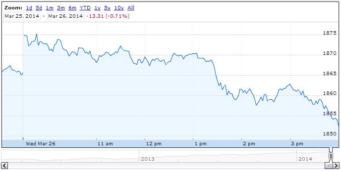 S&P 500, 26 March 2014 - Source: Google Finance