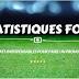 Stats : Forme des 6 derniers matchs en Premier League