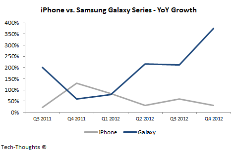samsungs galaxy series may overtake apples iphone in