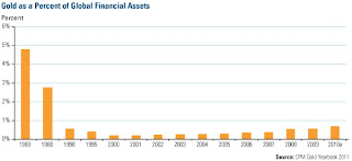 gold as a percent of global financial assets graph