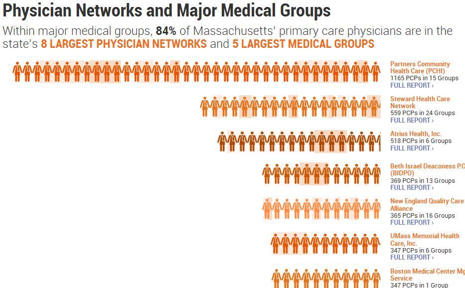 Arta Health Network Authorization #3
