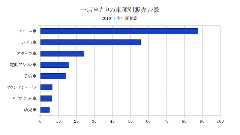 ... : 香港の自転車 (1) 集計と分析