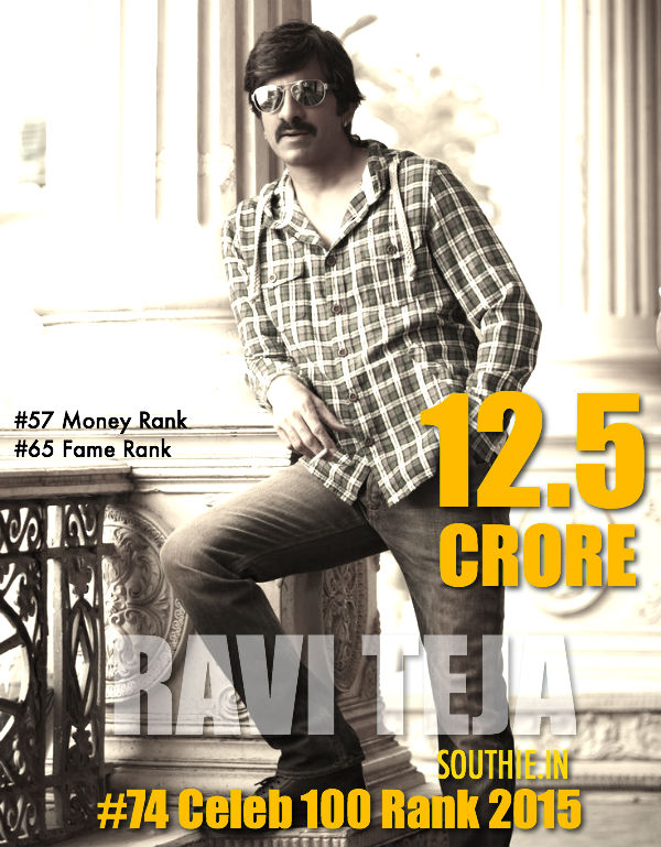 Ravi Teja 74 on Forbes Celebrity 2015 list. Ravi Teja is one of the Telugu Stars to be featured on the list of Top 100 celebrities. His Bengal Tiger has opened to Positive Reviews. Bengal Tiger, Forbes List, Celebrities List, 2015, Forbes 2015, South Indian Celebrities, Bengal Tiger,