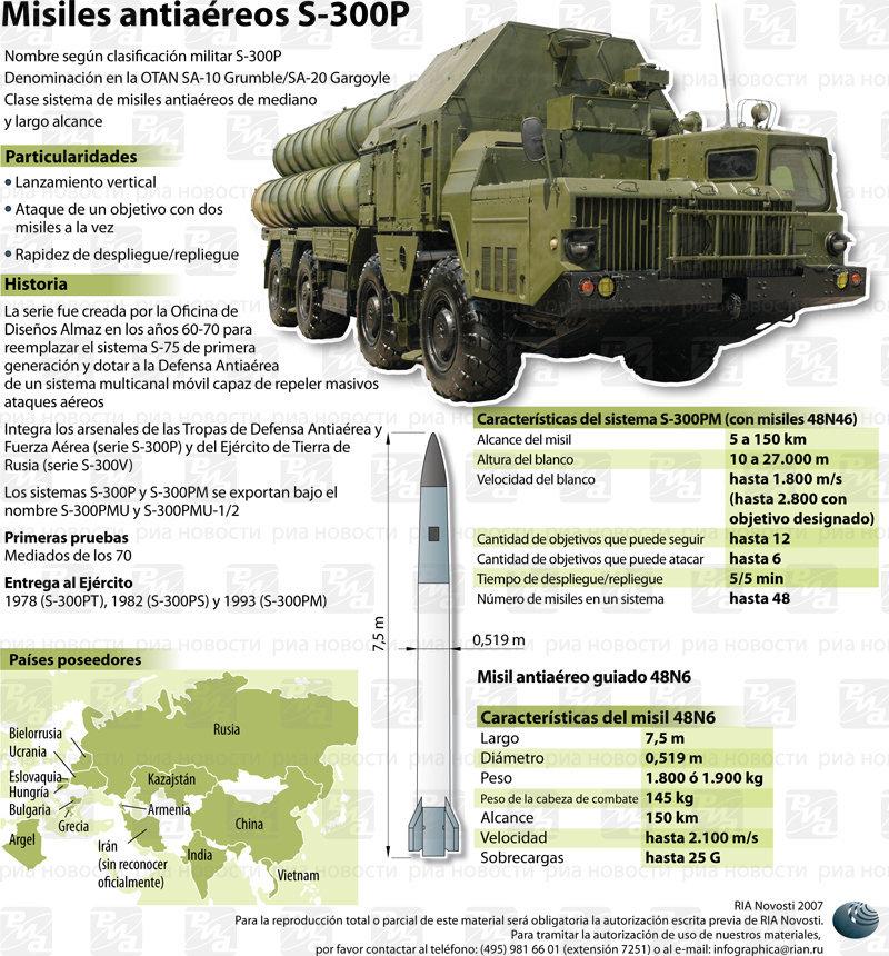 Rusia envía misiles a Siria para prevenir ataque de EUA